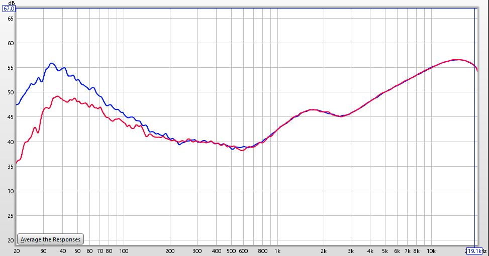 bose 901 series vi review this shows the default eq used to correct the speakers the blue line is for the default bass eq the red line is for the secondary bass setting